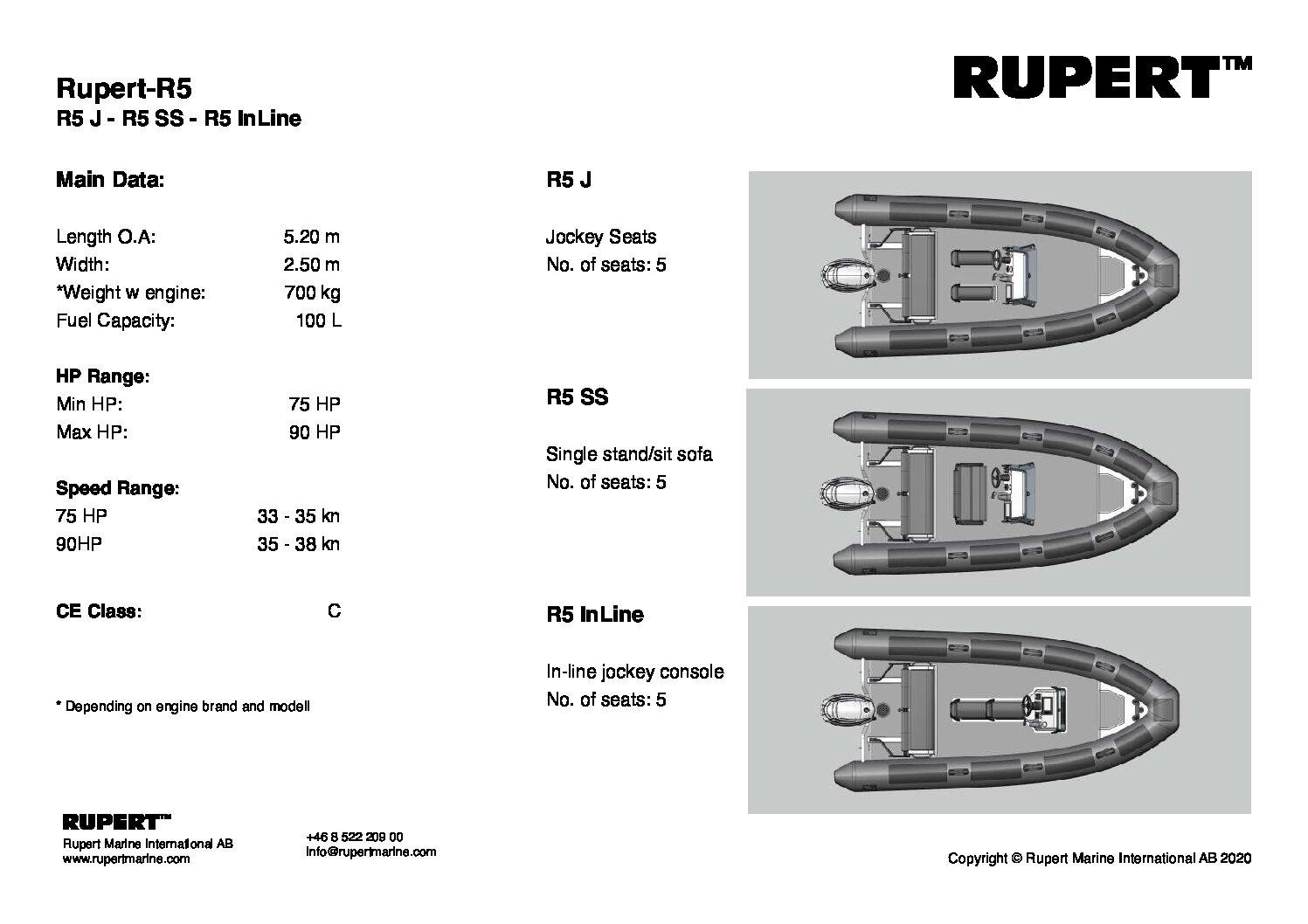 Rupert-R5-2020-spec-eqp